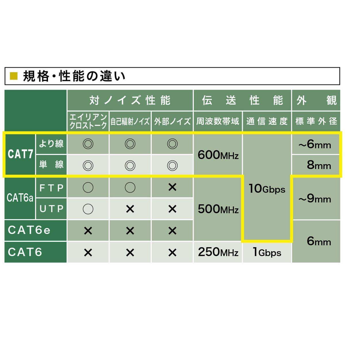 ☆新品 KB-T7-10NVN CAT7 10m サンワサプライ 10GBASE対応 カテゴリ7LANケーブル☆