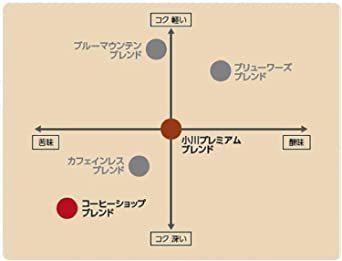 新品小川珈琲店 アソートセット ドリップコーヒー 30杯分W537_画像3