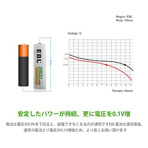 ★2時間限定★ホワイト 単3形充電池 16本 EBL 単3形充電池 充電式ニッケル水素電池 高容量2800mAh 16本入り _画像4