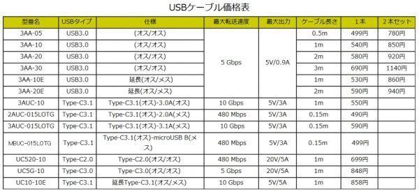 USB3.0 ケーブル 2m A-A(オス/オス) 外付けHDDの接続などに使用します 3AA20【送料無料】