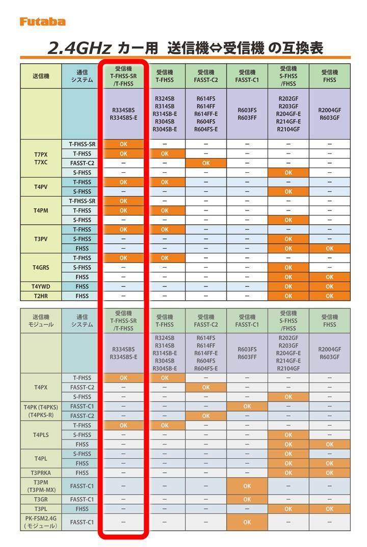 未使用 フタバ R334SBS-E 受信機 ショートアンテナ型 7PX 4PX 4PM Futaba y7I