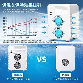EENOUR 冷温庫 10L ポータブル 小型 冷蔵庫 保温・保冷用 -2℃~60℃ 温度調節可 ワンタッチ操作 LCD温度表示_画像3