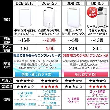 ホワイト アイリスオーヤマ 衣類乾燥除湿機 スピード乾燥 サーキュレーター機能付 デシカント式 ホワイト DDC-50_画像6