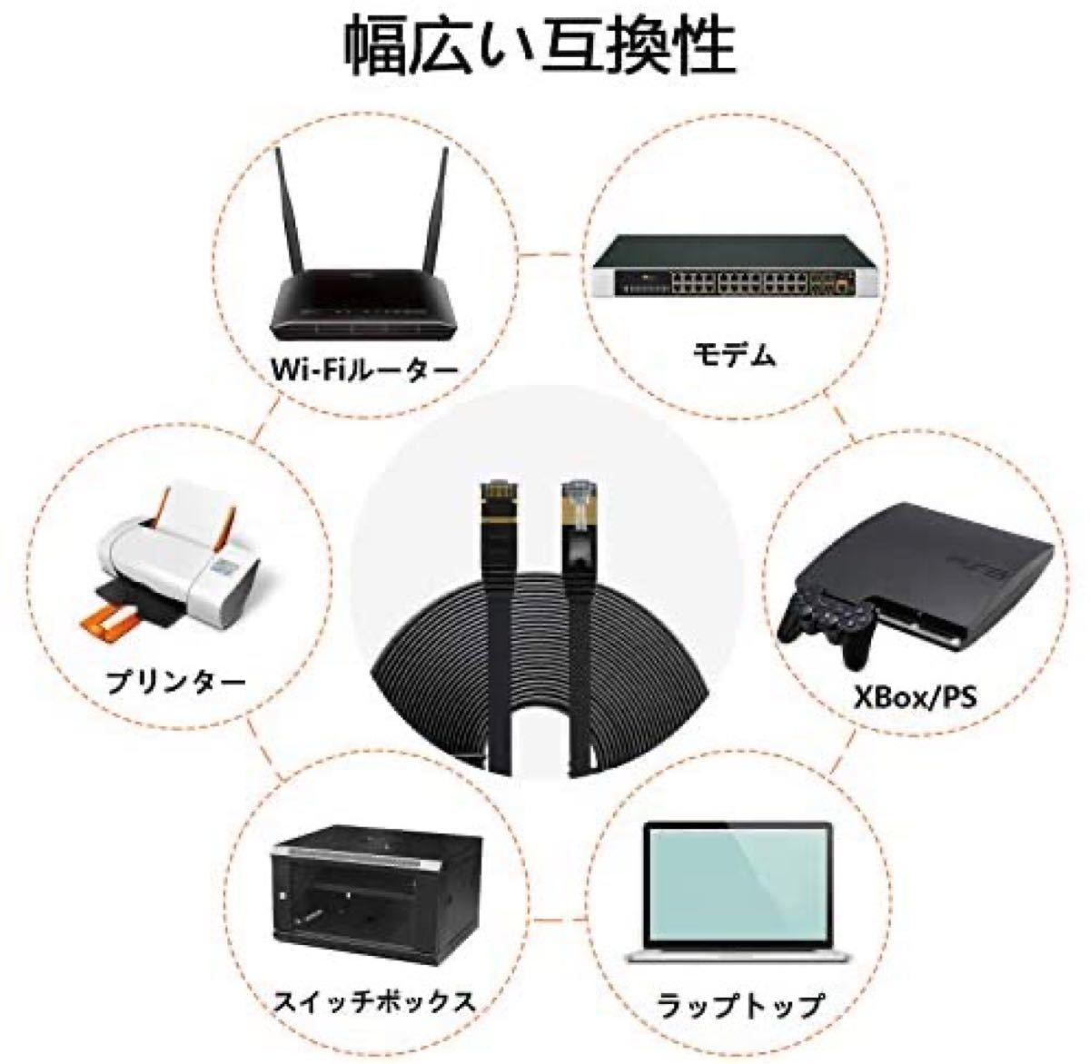 LANケーブル超高速 CAT8 40Gbps 2000MHz対応長さ(2m