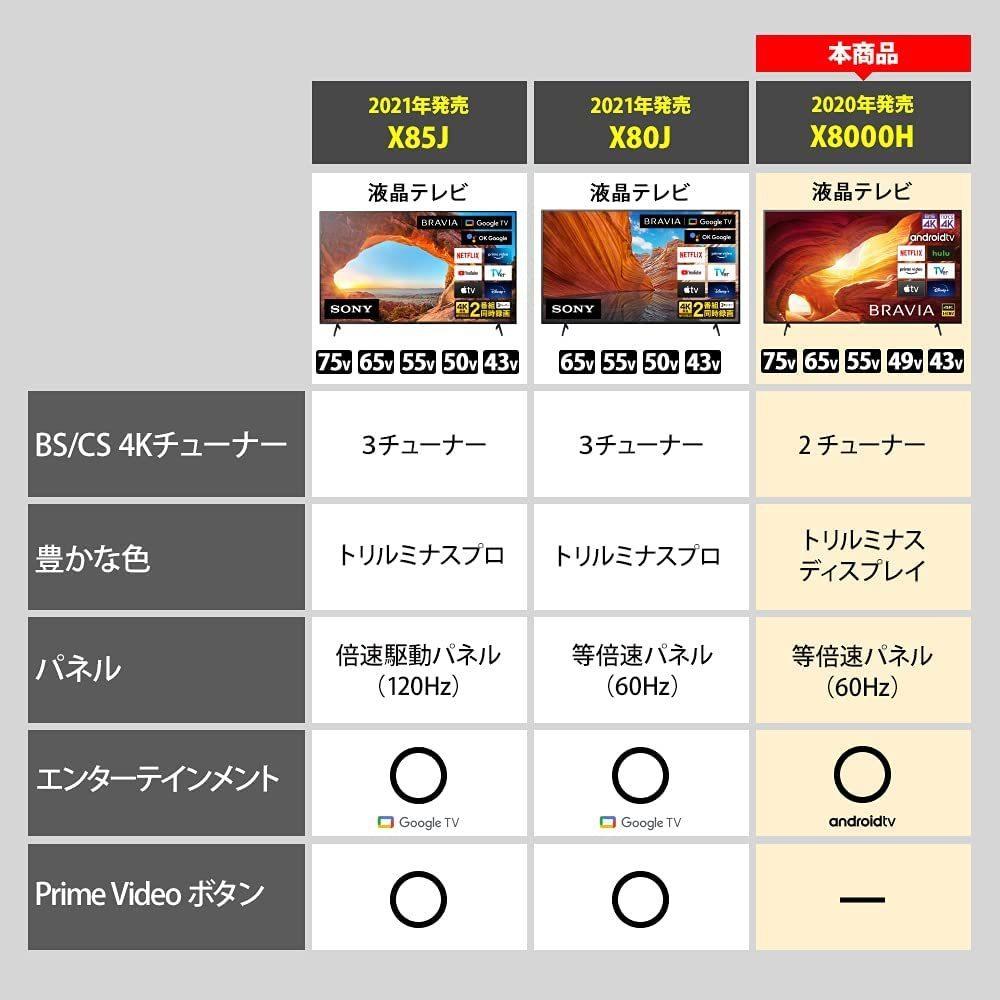 ソニー 43V型4Kチューナー 内蔵液晶テレビ KJ-43X8000H Android TV/Works with Alexa/YouTube/ゲームモード 引取可 2020/4~6年間保証有_画像7