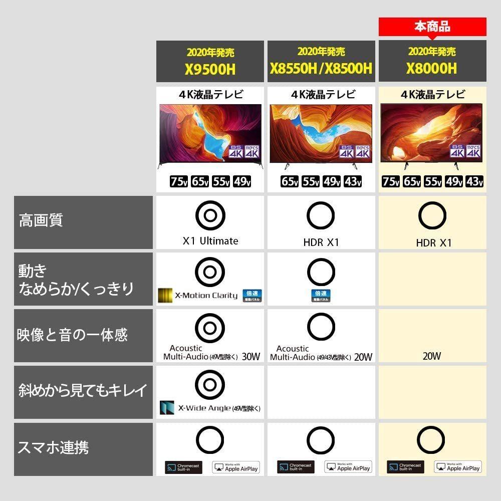 新品未開封 ソニー 75V型4Kチューナー内蔵液晶テレビ KJ-75X8000H Android TV/Alexa/ゲームモード/VODほぼ対応 引取可 2021/8~保証有_画像9