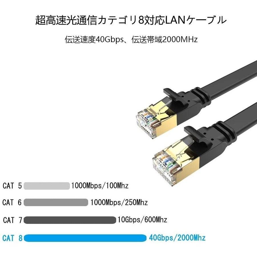 LANケーブル超高速 CAT8 40Gbps 2000MHz対応長さ 2m pcケーブル