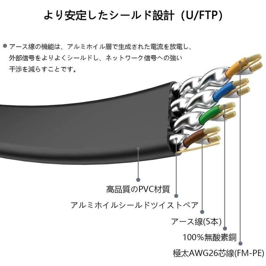 LANケーブル超高速 CAT8 40Gbps 2000MHz対応長さ 10M pcケーブル ケーブル