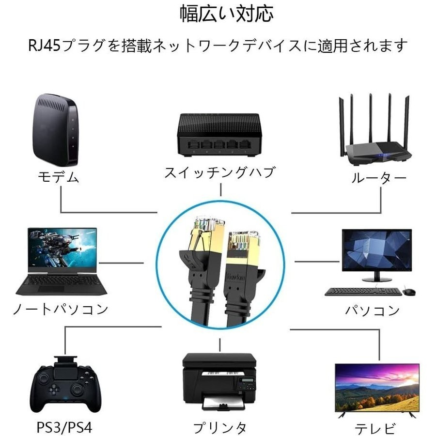 LANケーブル超高速 CAT8 40Gbps 2000MHz対応長さ 15M  pcケーブル ケーブル