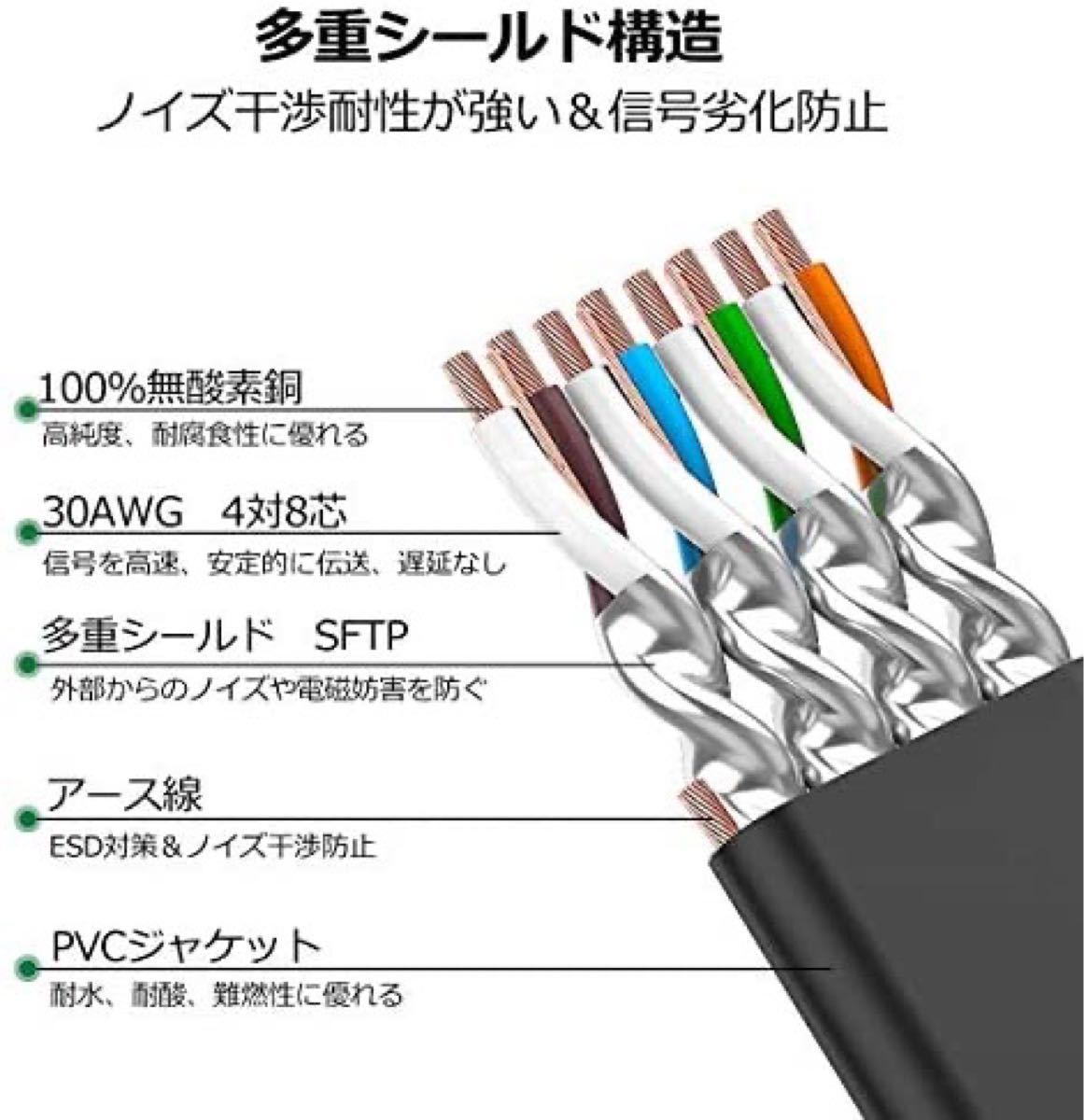 LANケーブル超高速 CAT8 40Gbps 2000MHz対応長さ(10M