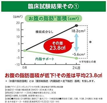 1袋 ファンケル (FANCL) 内脂サポート (約30日分) 120粒 (機能性表示食品) ダイエット サポート 体脂肪 サプ_画像6