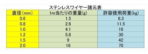 ステンレスワイヤー 1.2mm X30m ワイヤーロープ スチールワイヤー ワイヤー SUS304 錆びにくい 18-8ステンレス_画像2
