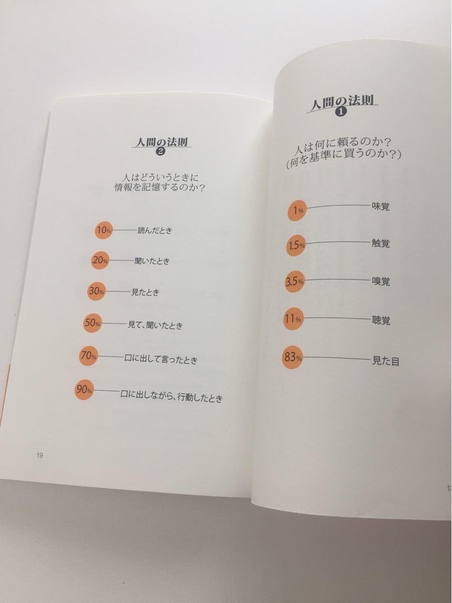 【2冊セット】自己啓発本(ビジネス・教養)