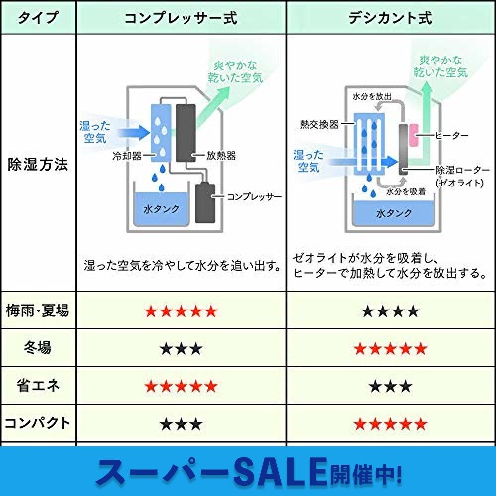 ブルー ブルー アイリスオーヤマ 衣類乾燥除湿機 強力除湿 タイマー付 静音設計 除湿量2.2L デシカント方式 ブルー IJD_画像7