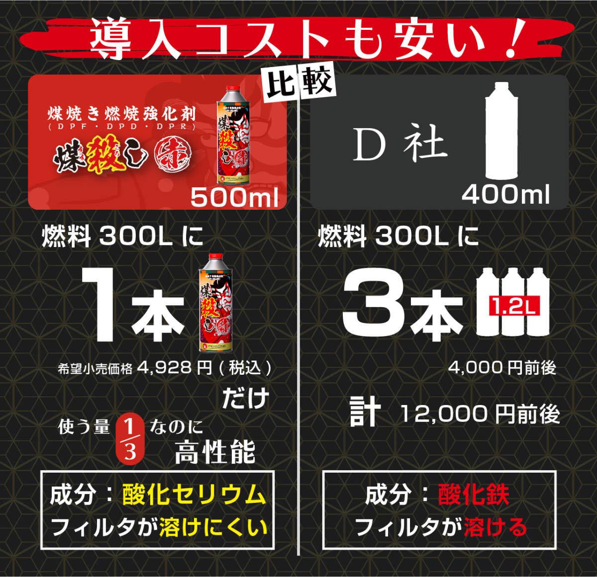 まとめて 5本セット【トラック乗必見】すす殺し 煤殺し 赤 洗浄再生クリーナー 500ml DPF DPD DPR 【お得】_画像6