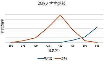 DPFクリーナー スートル 500mL (計量ボトル付き濃縮タイプ)_画像2