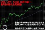 FX・為替で確実に変動が解り利益を稼ぐシステム☆MT4サインで変動が解ります☆