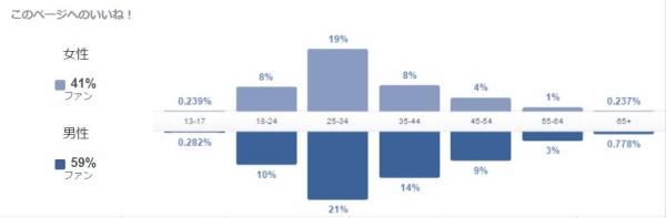 5万いいね(1月27日現在)★日本人アカウント<98%>優良Facebookページ_画像3