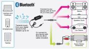 Bluetooth 受信機 USB式 超小型ミュージックレシーバー  外入力