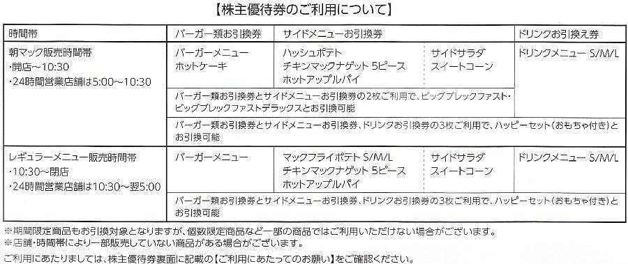【マクドナルド】株主優待券 1冊(6枚綴り)_画像2