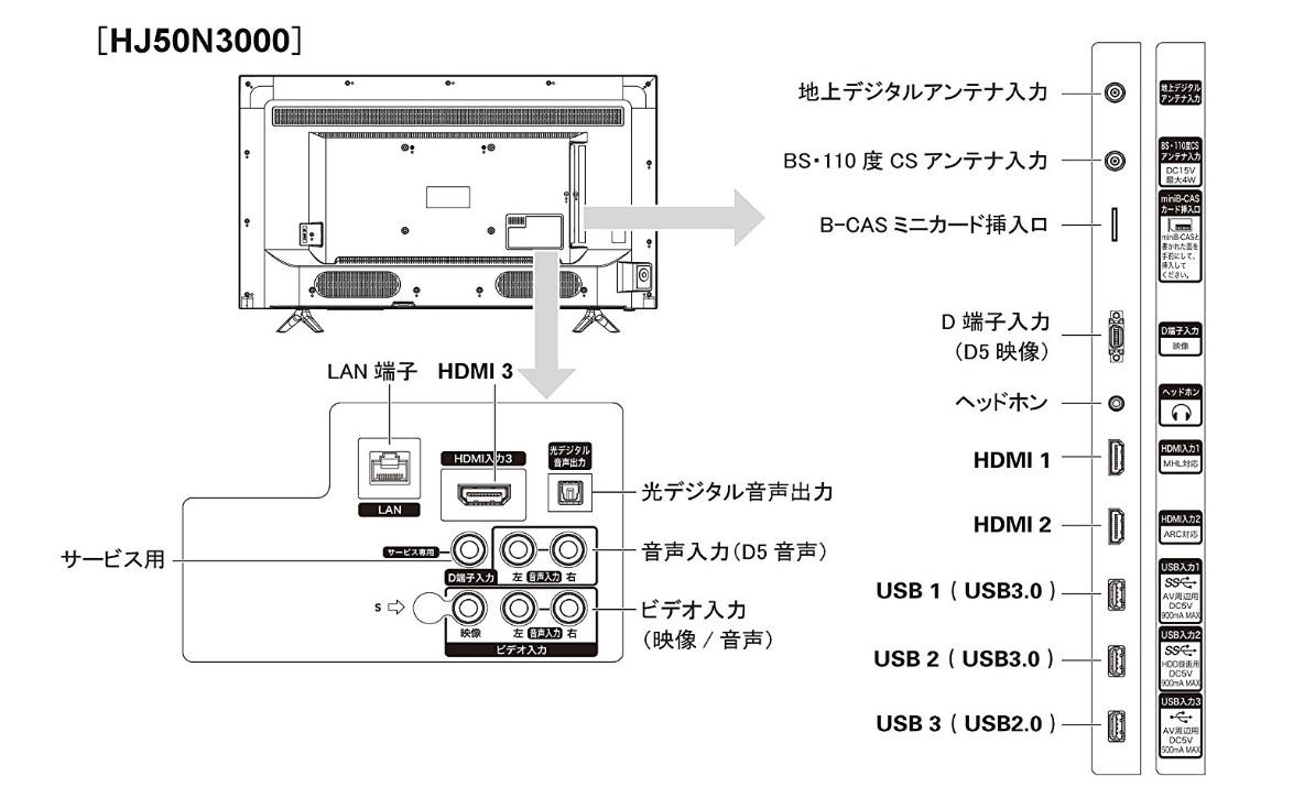 ハイセンス 50V型 HJ50N3000 液晶テレビ 4K対応 展示品_画像6