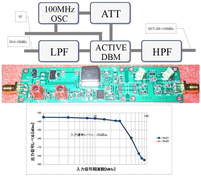 K266 RTL-SDR correspondence HF 100MHz-UP CONVERTER kit active DBM