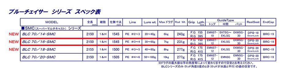 【希少】カーペンター・ブルーチェイサー・BLC70/16・SMC 【新品・未使用品】年内売り切り・値引き可能_画像2