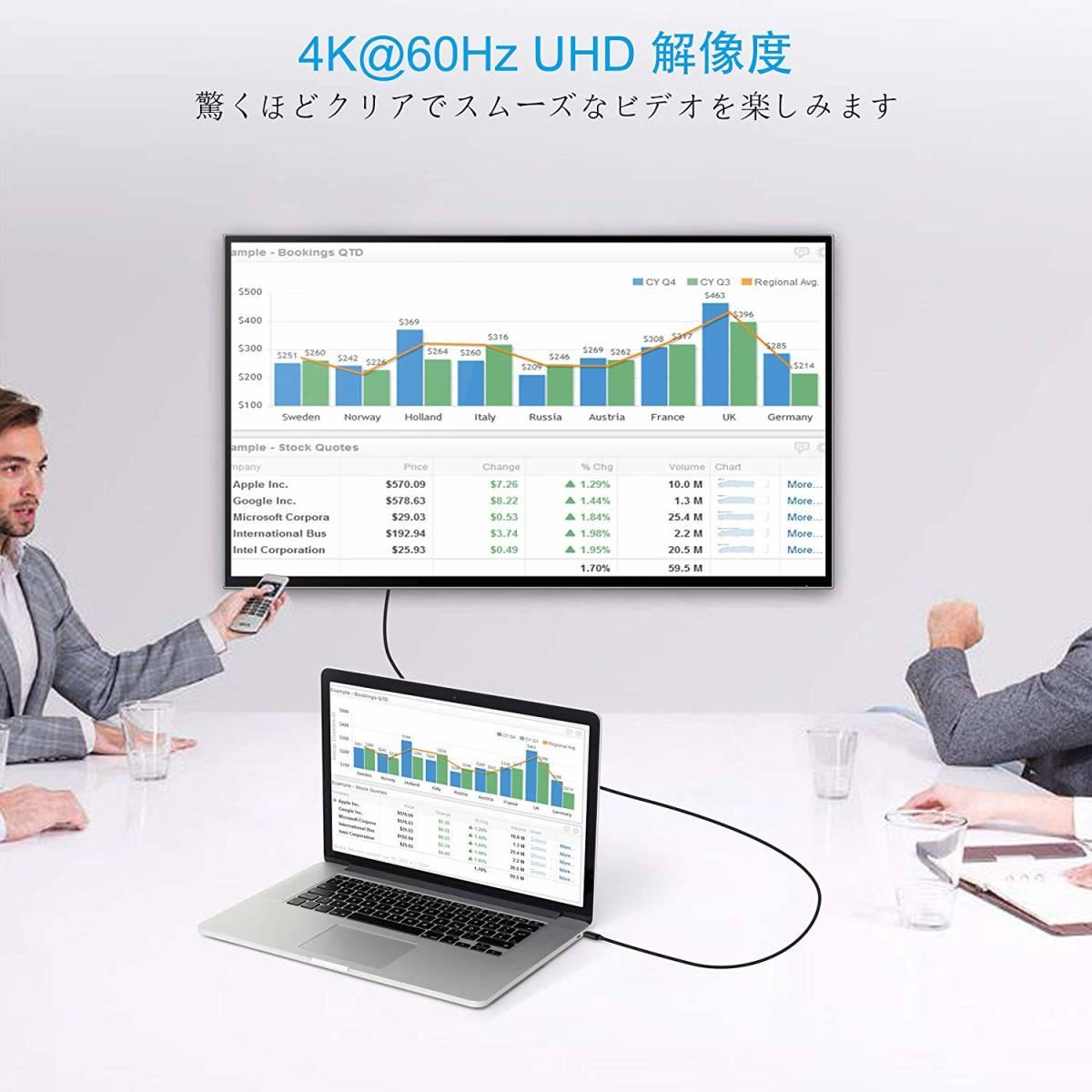 新品●USB C to HDMI、CHOETECH 4K @ 60Hz 1.8m / 6ft USB C to HDMIケーブルThunderbolt 3対応CタイプHDMIケーブル V3666_画像5