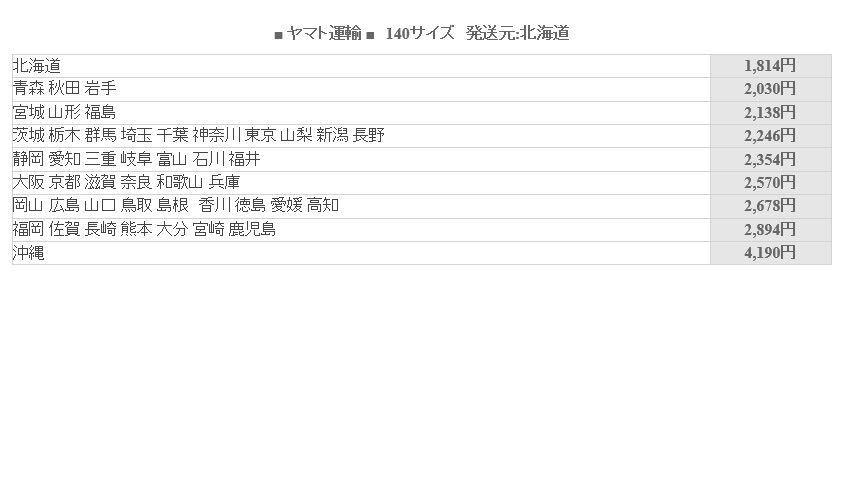 C757 ジャンク PLUS 手動裁断機 PK-513L 欠品有り 発送ヤマト140サイズ ペッパーカッター_画像7