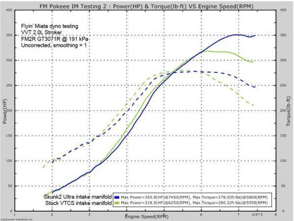 30PS上昇! NA NB ロードスター 大容量 インテークマニホールド インマニ シート マフラー エキマニ ホイール バンパー 車高調 スロットル_画像5