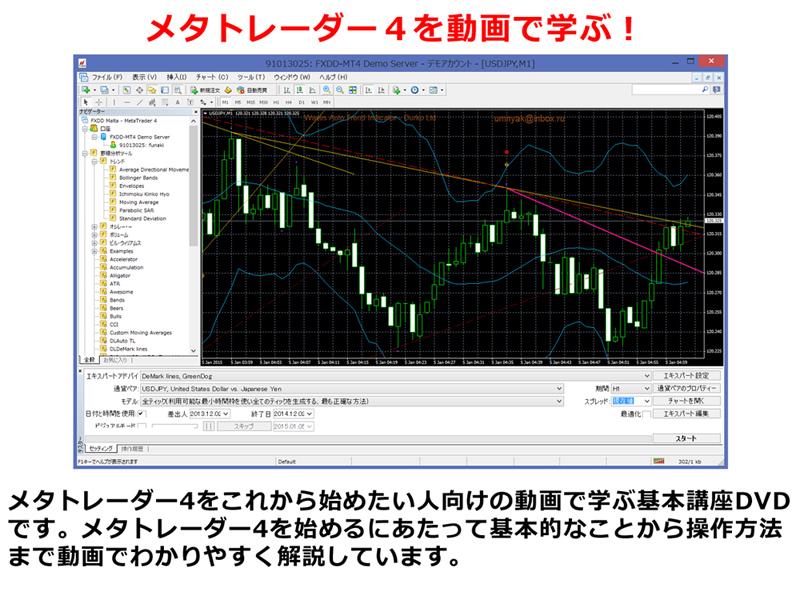 メタトレーダー4入門DVD動画講座 初心者が学ぶ基礎知識_画像3