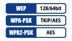 【送料無料】IODATA AirPort WN-G300UK ハイパワー無線LAN子機 WPS 300Mbps Wi-Fi IEEE802.11n/g/b_画像5