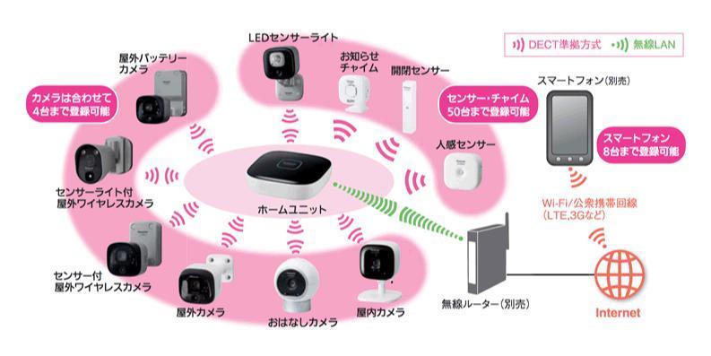 Panasonic ホームネットワーク おはなしカメラキット KX-HC500K、屋内カメラ KX-HJC200のセット_画像10