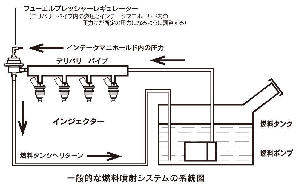 東名 TOMEI フューエル プレッシャー レギュレーターType-S 185001 在庫あり 燃圧調整式 FUEL PRESSURE REGULATOR AN6/φ8 レギュレター_画像4