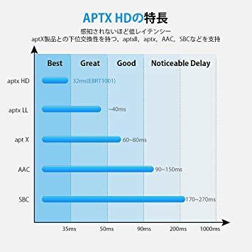 新品● WSKY Bluetooth 5.0 トランスミッター レシーバー 受信機 送信機 一台二役 aptX HD aptX LL対応 2台同時接続 高音質 低遅延 U7132_画像5