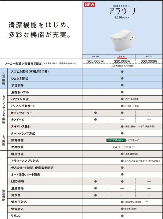 新品 Panasonic 最新型 アラウーノL150タイプ1 CH1501WS+CH150F 標準配管セット_画像5