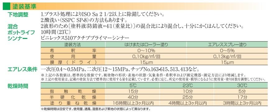 金属前処理塗料 長ばく型ウォッシュプライマー「 ビニレックス120アクチブプライマーエコ 4kgセット」日本ペイント 取り寄せ商品_画像4