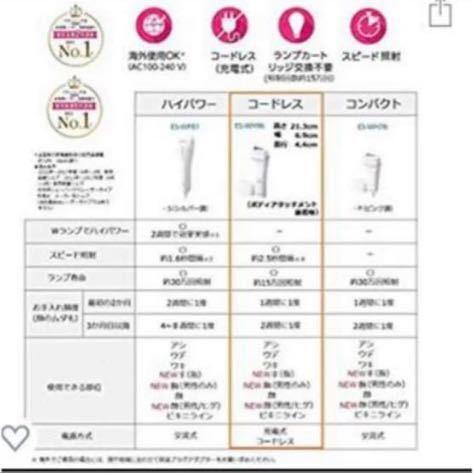 Panasonic光エステ ボディ&フェイス用 ES-WH96-S 新品・未使用 1000円~スタート 最落なし!!_画像7