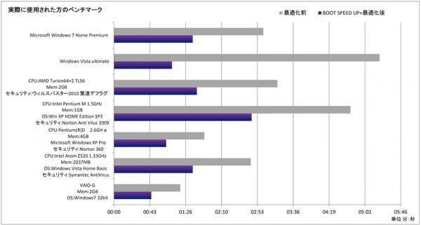 ◆即決◆①ガチSSD余寿命延長+ガチ高速化ソフト★最高6秒高速起動◆Windows10,8,7,Vista,XP対応_画像3