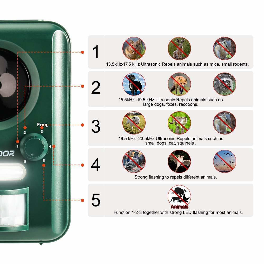 猫よけ 動物撃退機 超音波 猫対策 ソーラー&USB2Way充電 猫よけグッズ IP44防水タイプ 野良猫・野良犬・ネズミ・カラスなど #1597_画像3