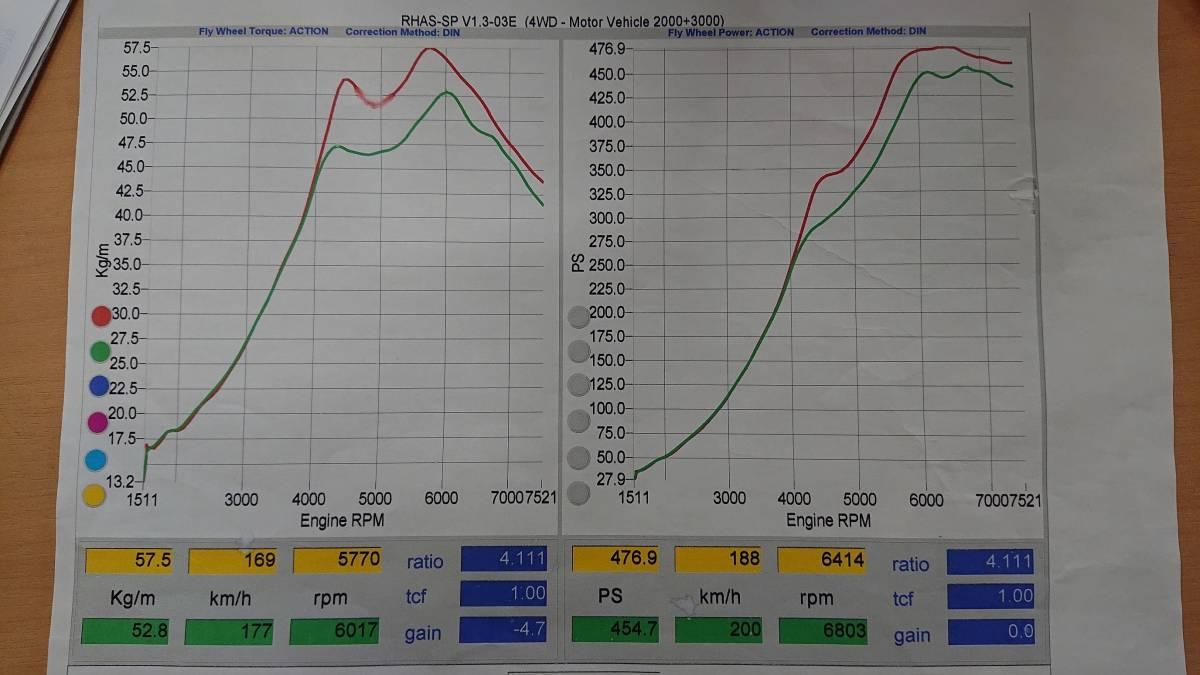スカイラインGTR、RB26DETエンジン(ニュル・NUR)、HKS製Vプロ(同エンジン用)、サクションキット他_画像10