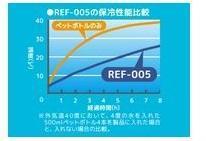 ◇サーモス ソフトクーラー 15L ブルー REF-015 BL/キャンプ/アウトドア_画像5