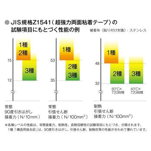 [限定]3Mスコッチ超強力両面テープ プレミアゴールドスーパー_画像4