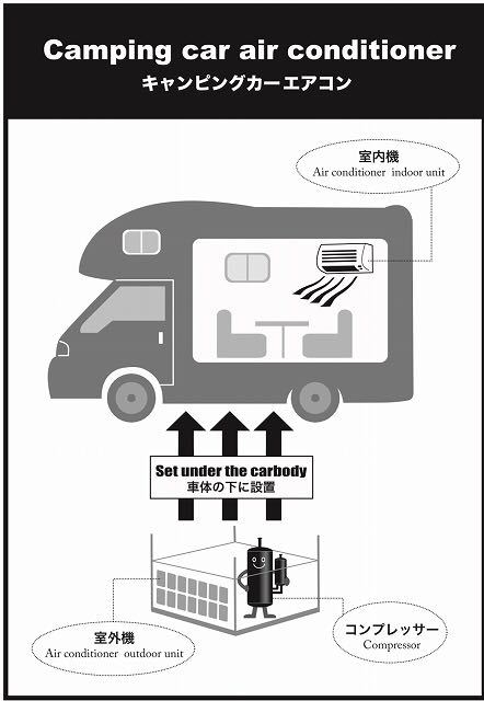 【実用新案取得済】【商標登録取得済】車体下吊り下げ型の日本製のキャンピングカー専用エアコン_画像4