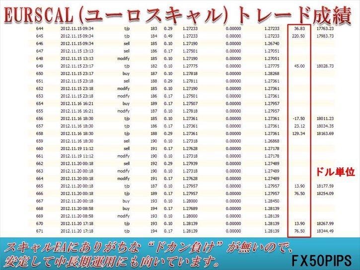 FX 2020 ★ EURSCAL ★ (検)スキャルピング MT4 バイナリーオプション 自動売買 EA デイトレスイング Scalping BO ハイロー ツール_画像3