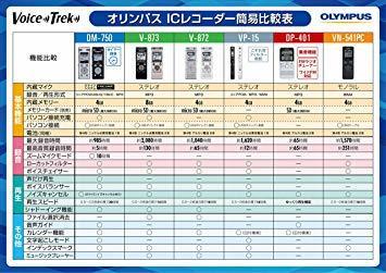 オリンパス OLYMPUS ステレオICレコーダー Voice Trek V-872 シルバー 4GB_画像5