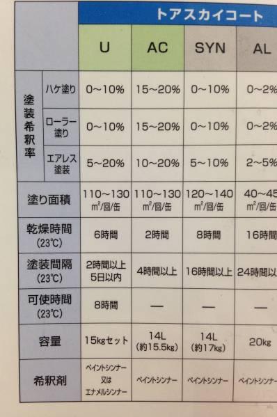 在庫処分 特価 トアスカイコートU カカオブラウン 15㎏セット 通常価格:¥24500_画像3