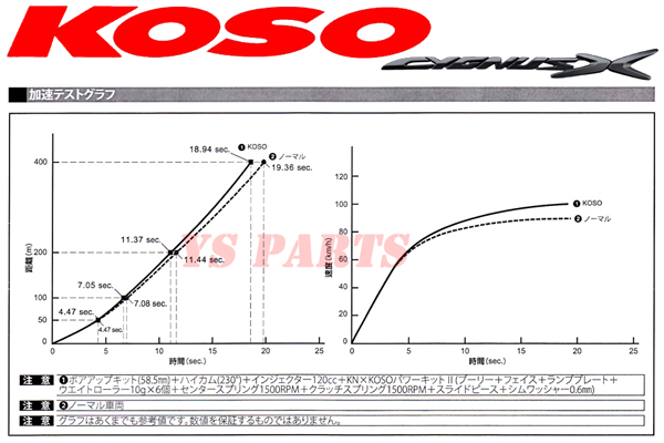 KOSOハイスピードプーリーTYPE X BW'S R[2JS]BW'S125[2型 BG1] [ドライブフェイス/ランププレート/ウエイトローラー/センタースプリング付]_画像7