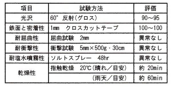 水溶性 シャーシ超ブラック ネオアクアコート「NA-2200EX 匠 14㎏」アルキッド樹脂_画像3