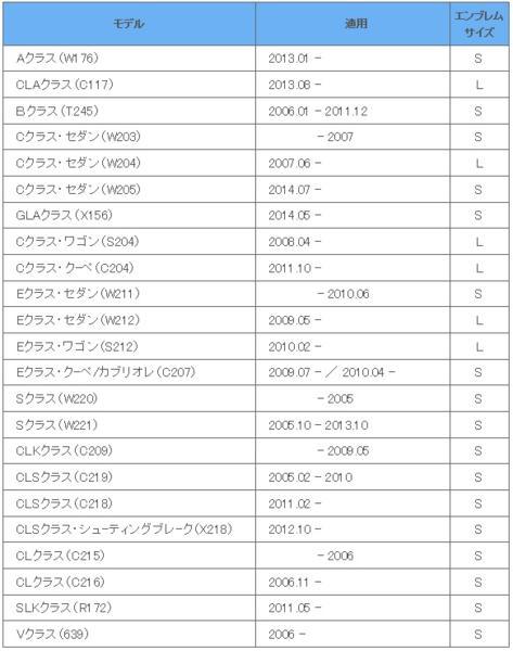 【M's】W211 W212 W218 W219/リア ベンツマーク LEDエンブレム_画像2